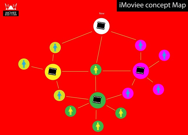 Concept of iMoviee