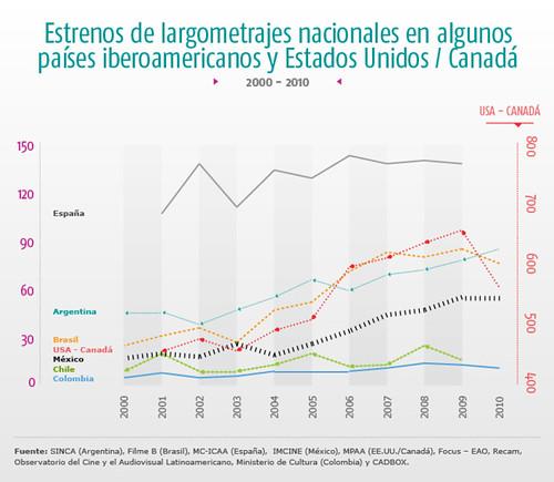 estrenos de largometrajes nacionales en algunos paises iberoamericanos