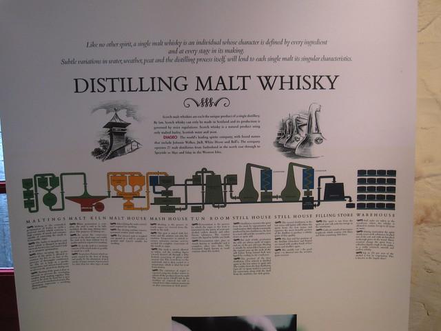 Distilling Malt Whisky
